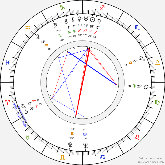Reginald Le Borg - Birth horoscope chart