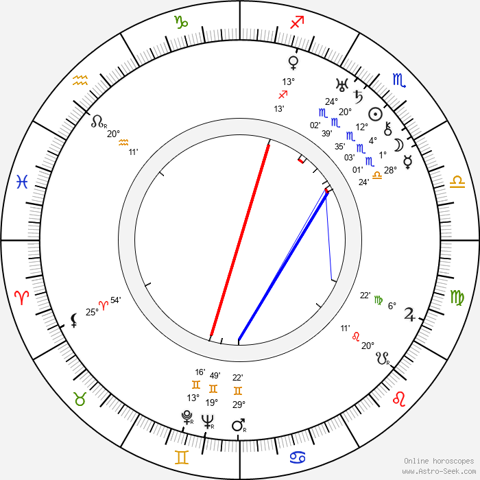 Reginald Purdell - Birth horoscope chart