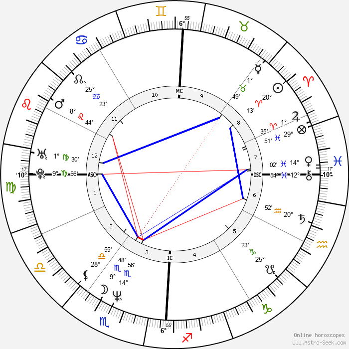 Reginald Shepherd - Birth horoscope chart