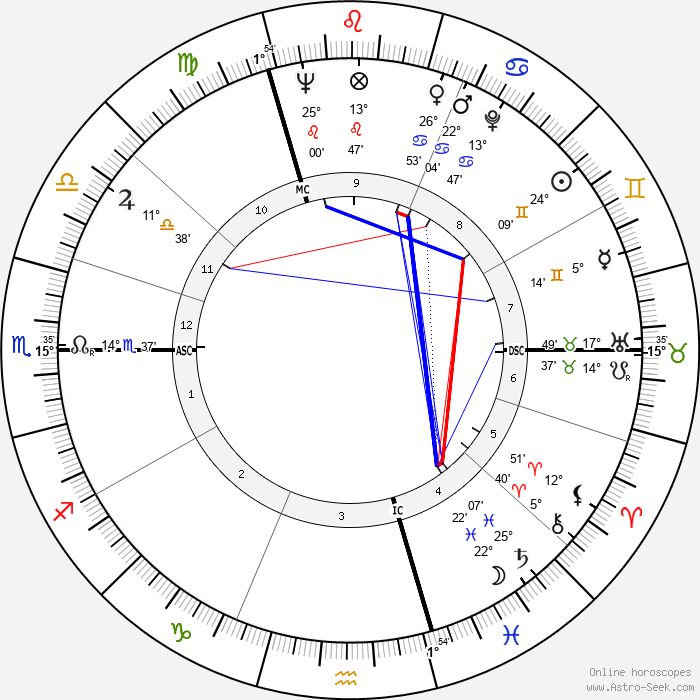 Regiomontanus - Birth horoscope chart