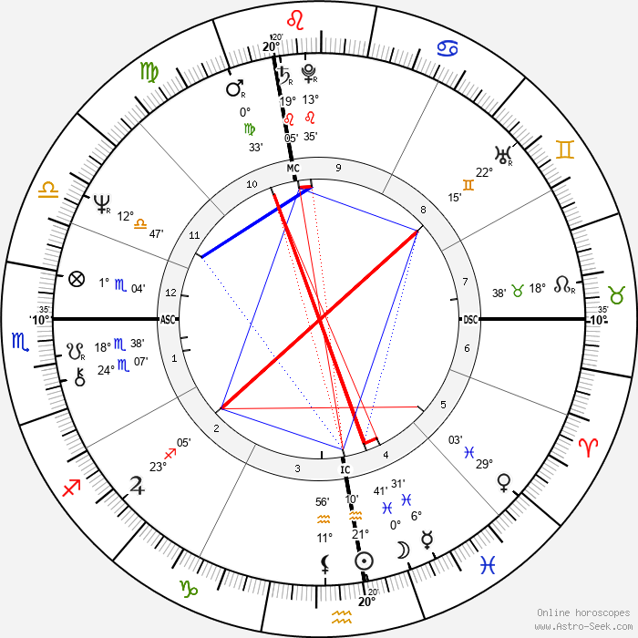 Régis Franc - Birth horoscope chart