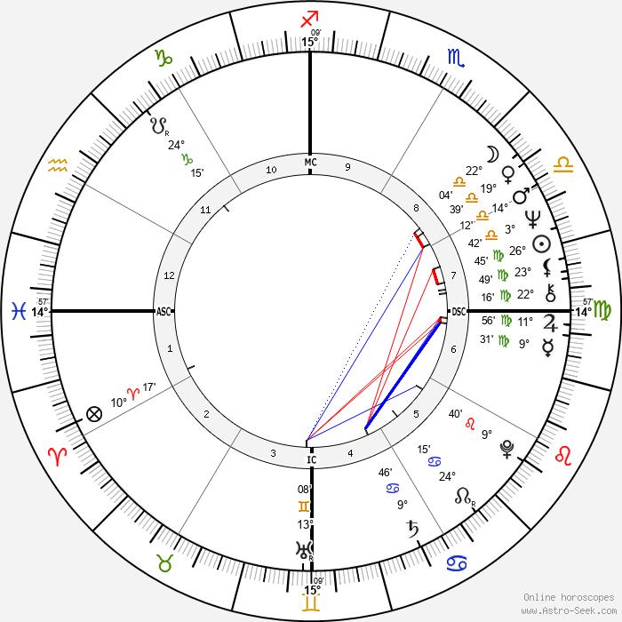 Régis Oliveira - Birth horoscope chart