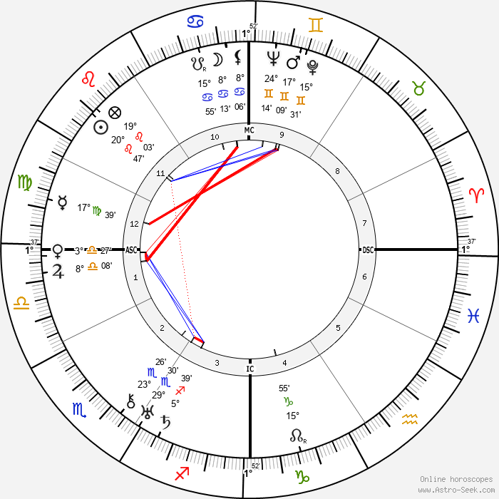 Regis Toomey - Birth horoscope chart