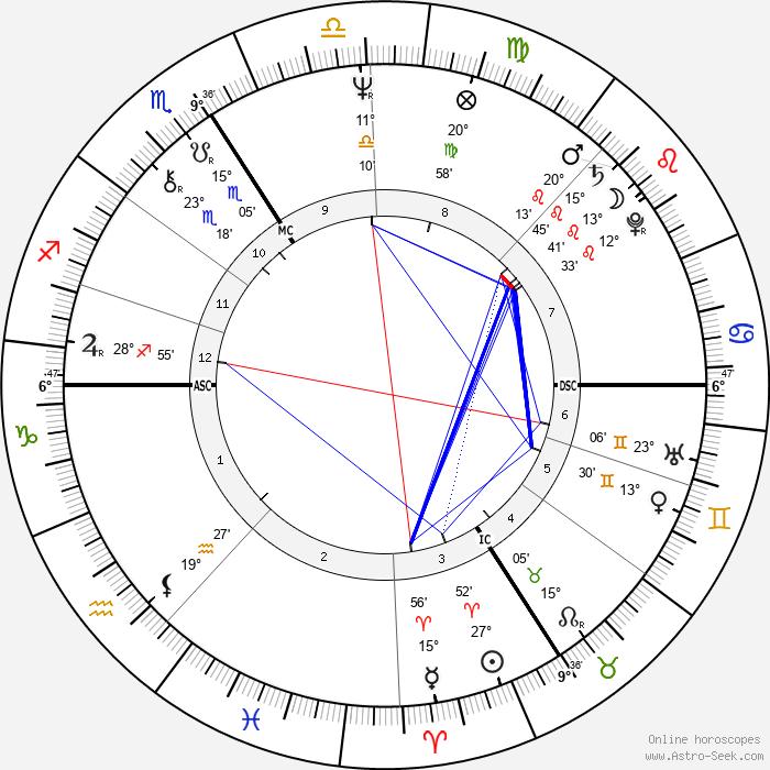 Régis Wargnier - Birth horoscope chart