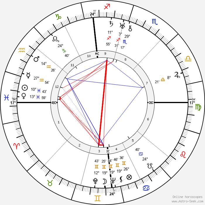 Regulus - Birth horoscope chart