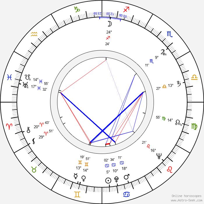 Reid Cruickshanks - Birth horoscope chart