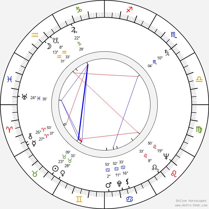 Reidar Särestöniemi - Birth horoscope chart