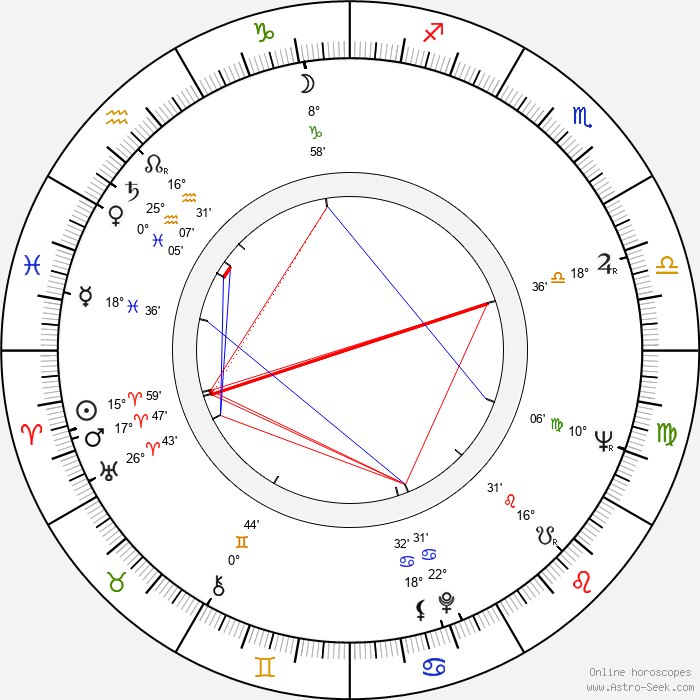 Reijo Jyrkiäinen - Birth horoscope chart