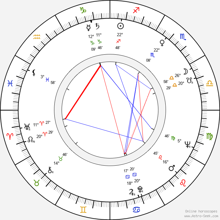 Reijo Koukonen - Birth horoscope chart