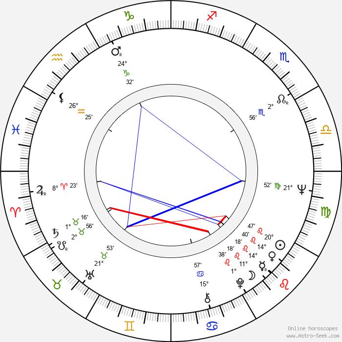 Reijo Lahtinen - Birth horoscope chart