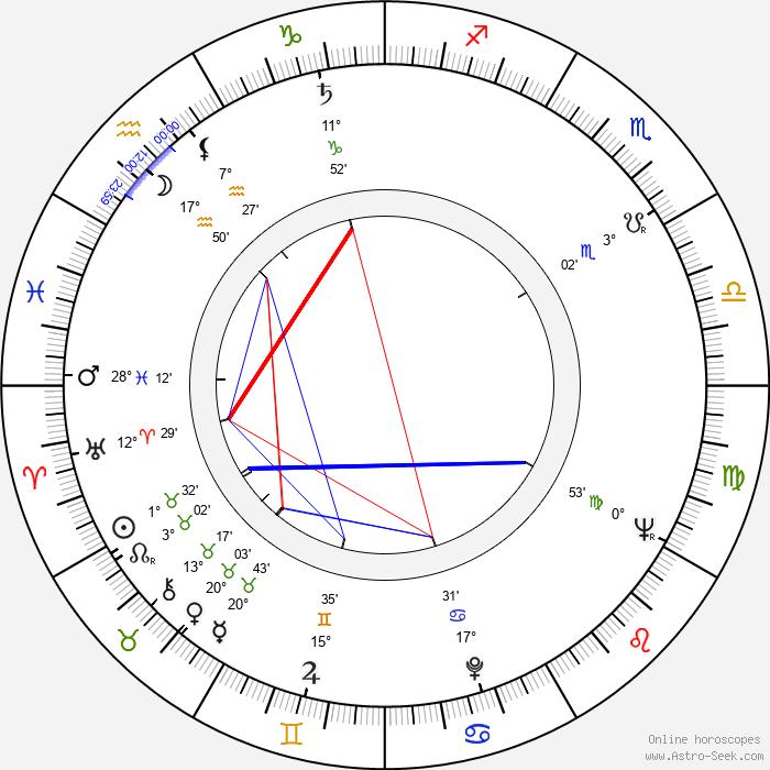 Reijo Wilenius - Birth horoscope chart