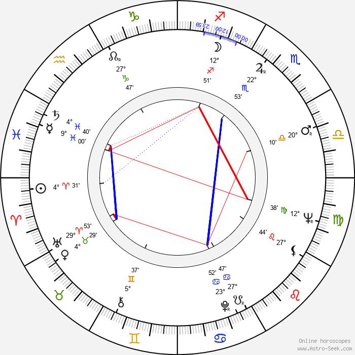 Reiko Dan - Birth horoscope chart