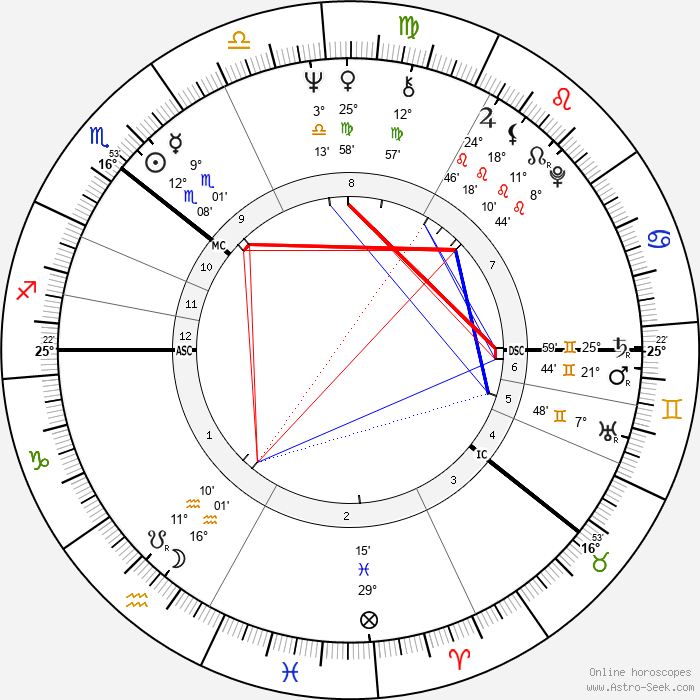 Reima Kampman - Birth horoscope chart