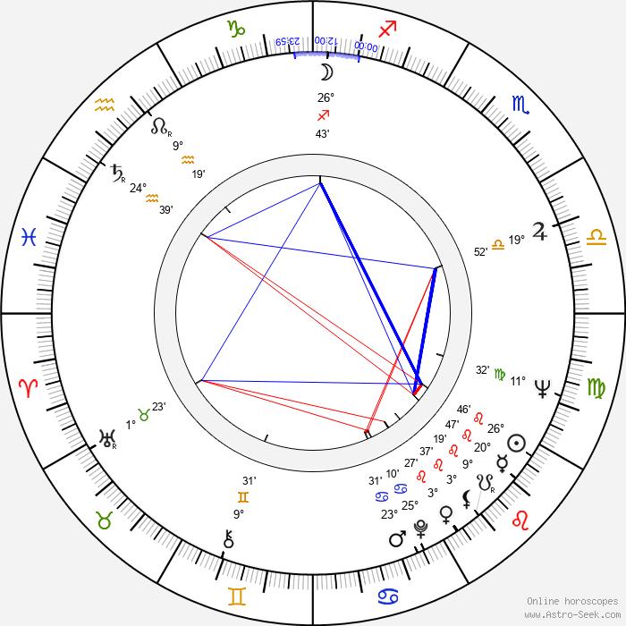 Rein Karemäe - Birth horoscope chart