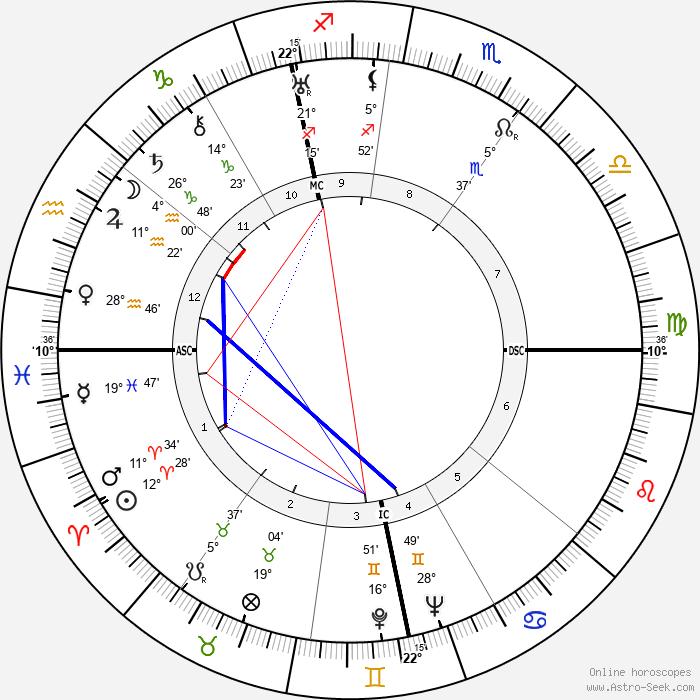 Reinhard Gehlen - Birth horoscope chart