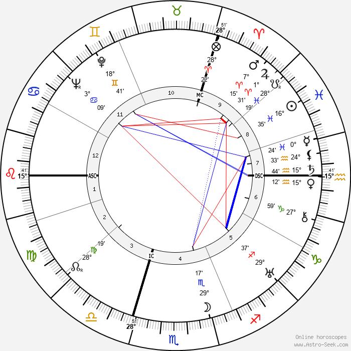 Reinhard Heydrich - Birth horoscope chart