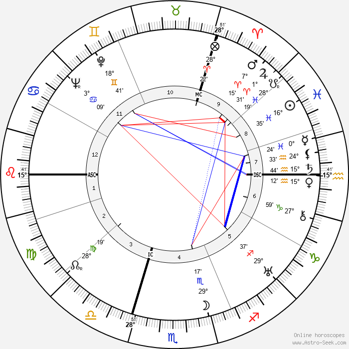 Reinhard Heydrich - Birth horoscope chart