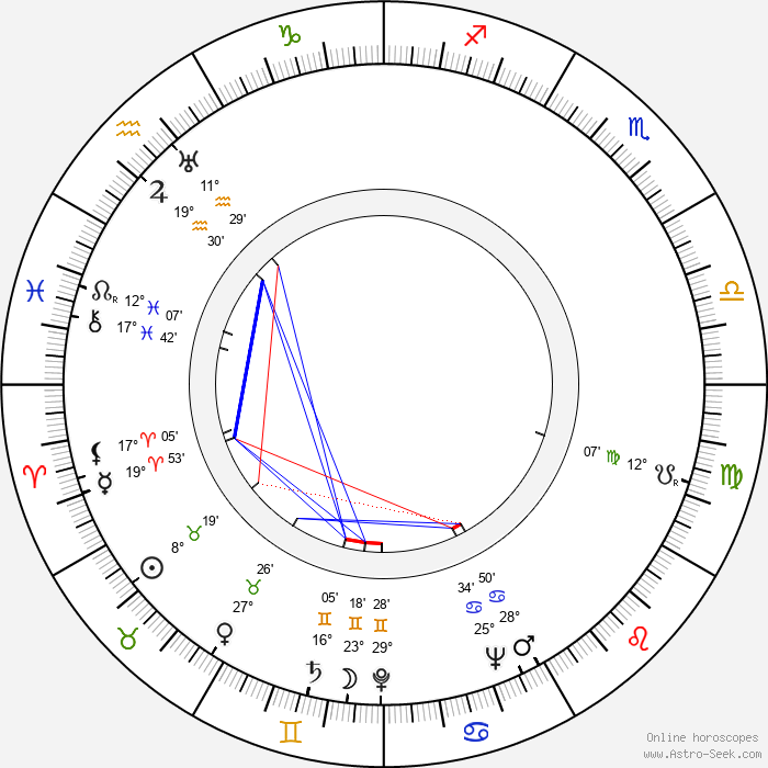 Reinhard Kolldehoff - Birth horoscope chart