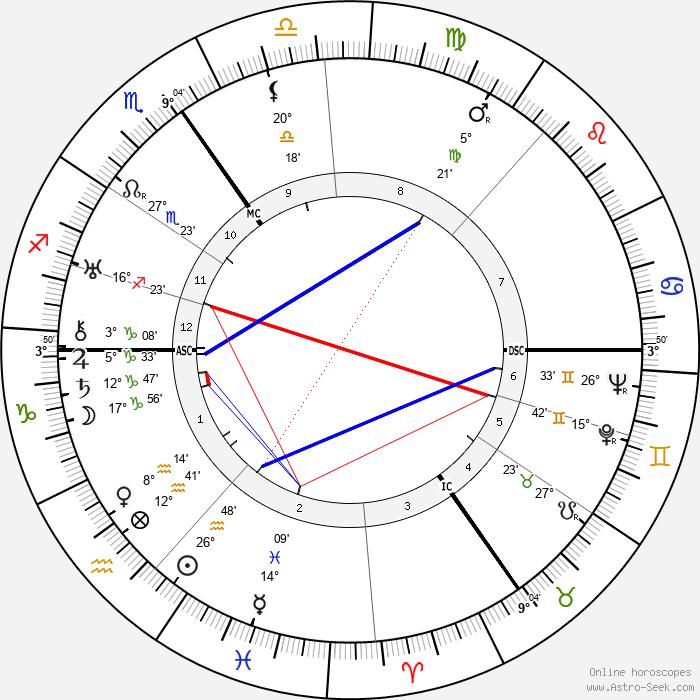 Reinhold Ebertin - Birth horoscope chart