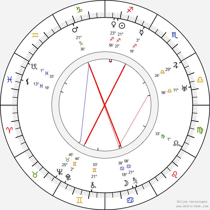 Reinhold Schünzel - Birth horoscope chart