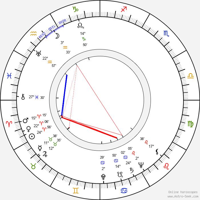 Reino Kalliolahti - Birth horoscope chart