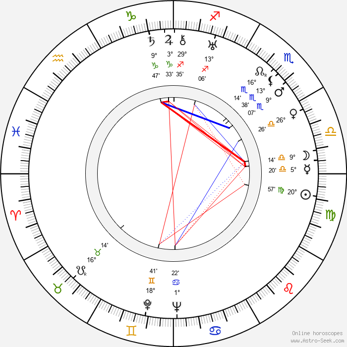 Reino Rauanheimo - Birth horoscope chart