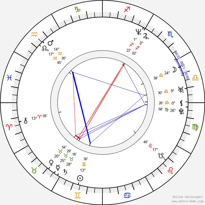 Rekha Sharma - Birth horoscope chart