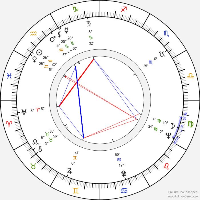 Relja Bašić - Birth horoscope chart