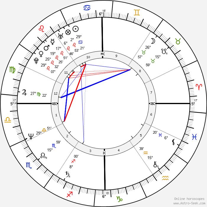 Remedios Sanchez - Birth horoscope chart