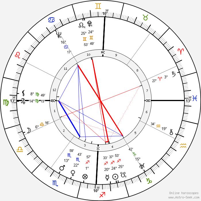 Remedios Varo Uranga - Birth horoscope chart
