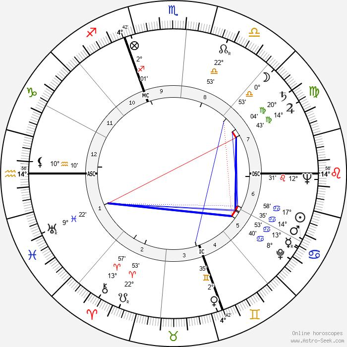 Remo Gaspari - Birth horoscope chart
