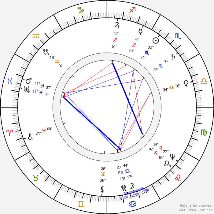 Remo Remotti - Birth horoscope chart