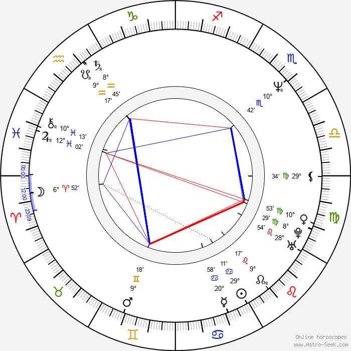 Rena Owen - Birth horoscope chart