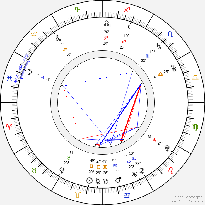Renan Demirkan - Birth horoscope chart