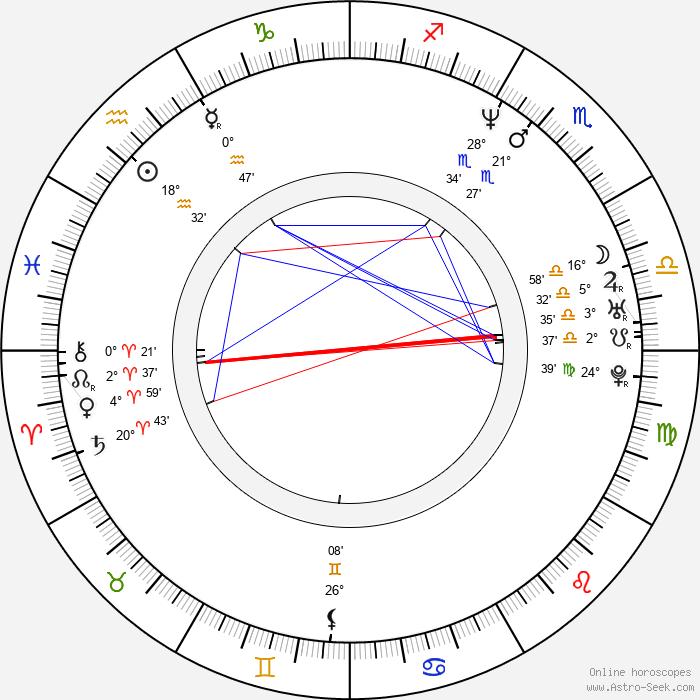 Renata Dancewicz - Birth horoscope chart