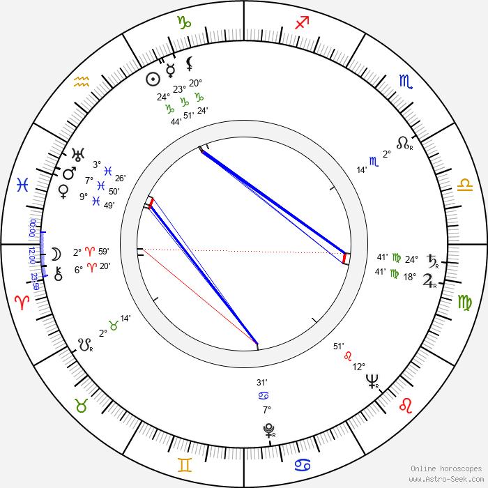 Renata Kossobudzka - Birth horoscope chart