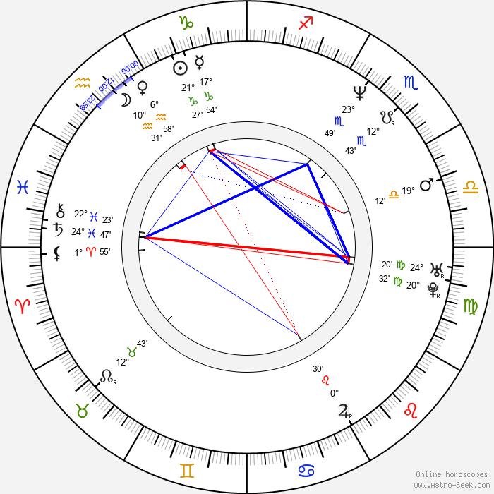 Renata Litvinova - Birth horoscope chart