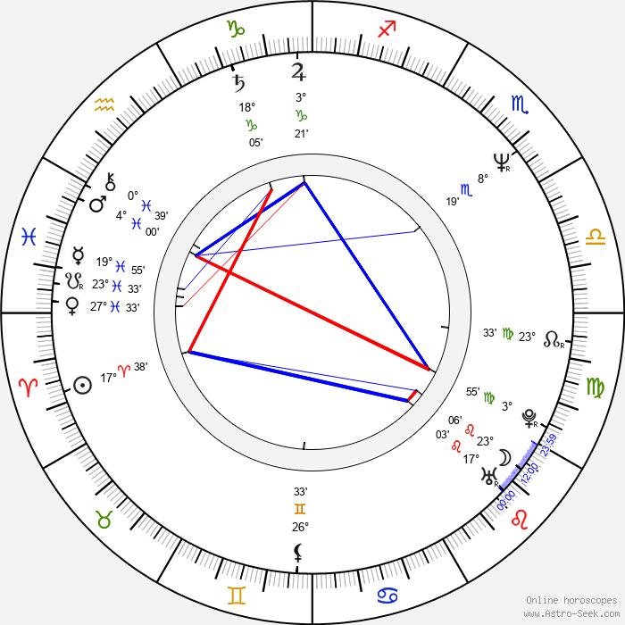 Renata Mašková - Birth horoscope chart