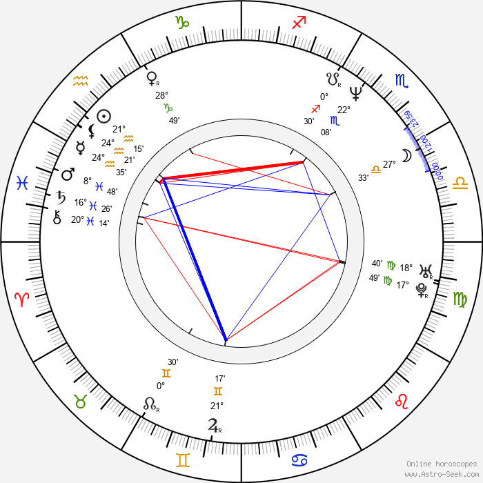 Renata Przemyk - Birth horoscope chart