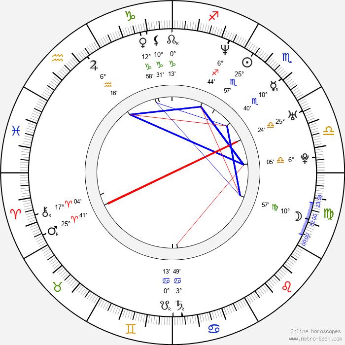 Renata Rychlá - Birth horoscope chart