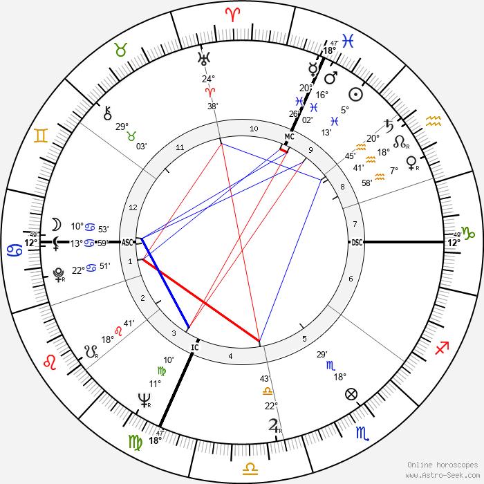 Renata Scotto - Birth horoscope chart