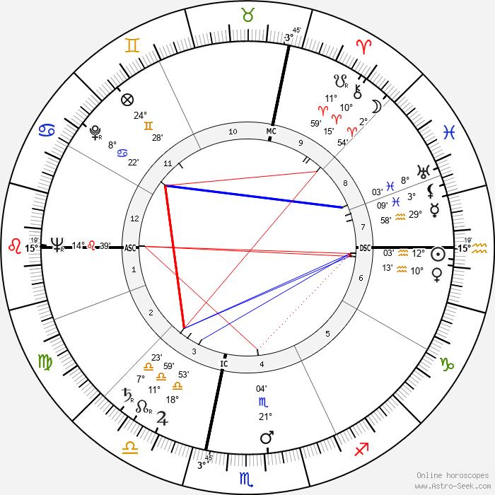 Renata Tebaldi - Birth horoscope chart