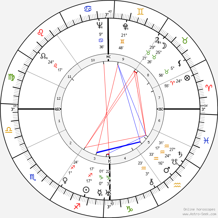 Renato Birolli - Birth horoscope chart