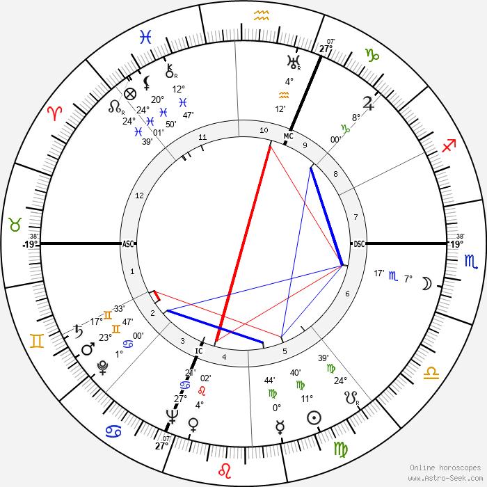Renato Castellani - Birth horoscope chart