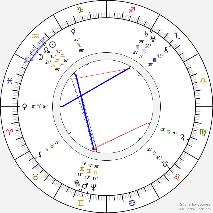 Renato Cialente - Birth horoscope chart