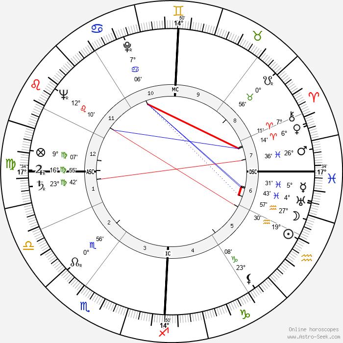 Renato Gei - Birth horoscope chart