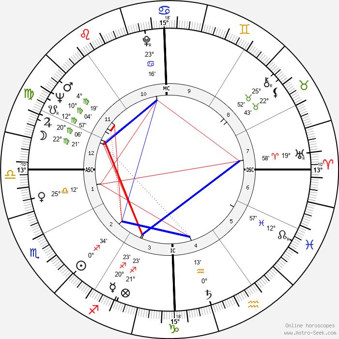 Renato Martino - Birth horoscope chart