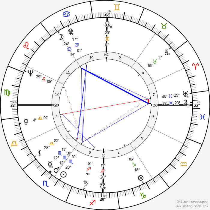 Renato Perona - Birth horoscope chart