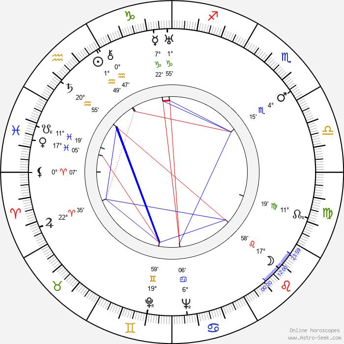 Renato Pinciroli - Birth horoscope chart