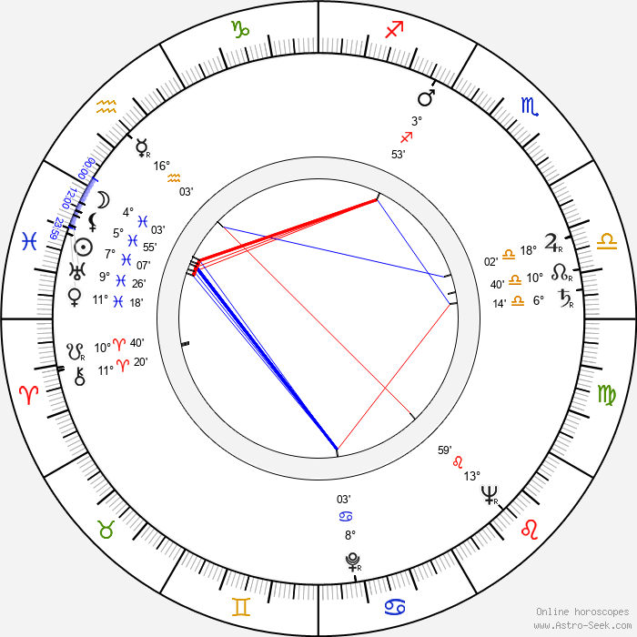 Renato Polselli - Birth horoscope chart